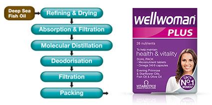 wellwomanplus